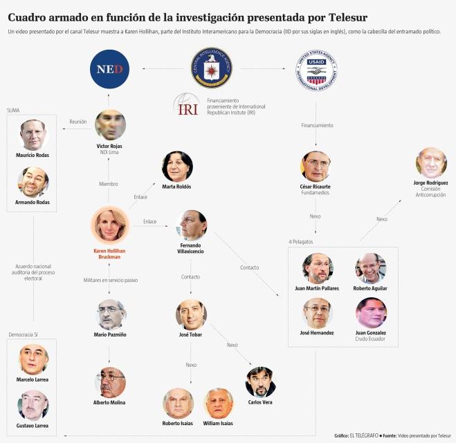 La CIA en Ecuador.jpg